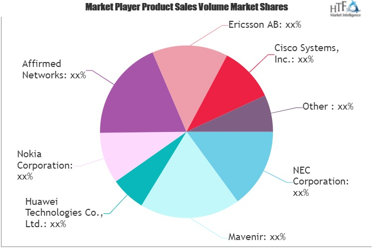 Virtual Evolved Packet Core (vEPC) Market
