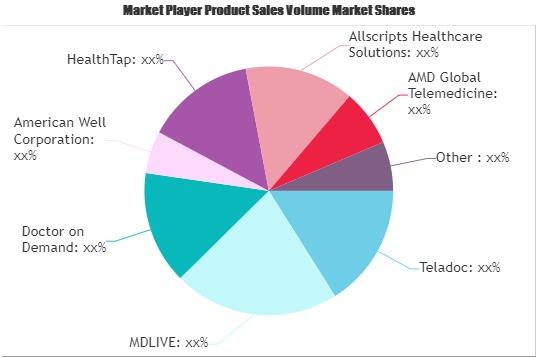 Virtual Healthcare Market