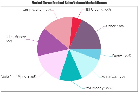 Virtual Payment Systems Market