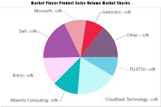 Virtual Workspace Solutions Market