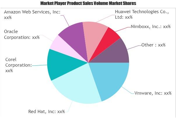 Virtualisation Software Market (1)