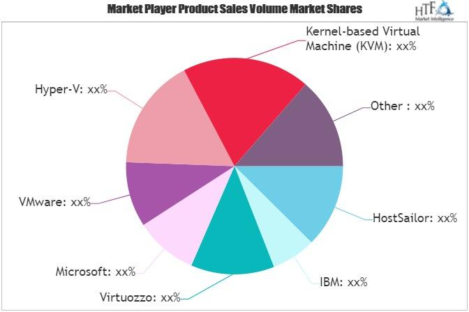 Virtualization Software Market