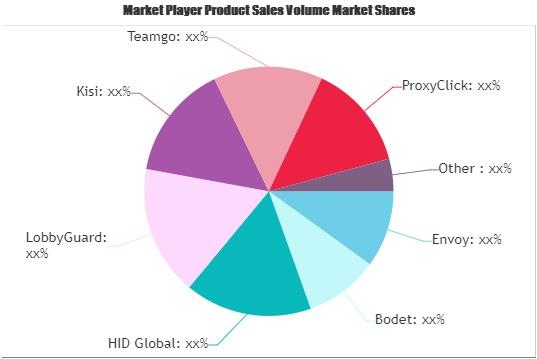Visitor Management Systems Market