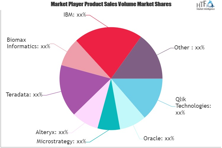 Visual Data Discovery Market