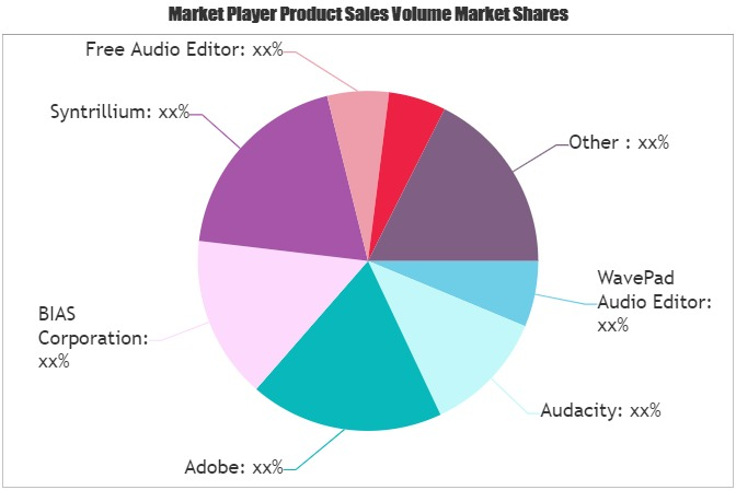 Voice Processing Software Market