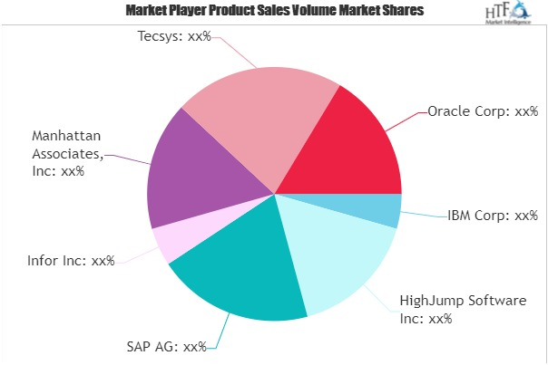 Warehouse Management Software (WMS) Market