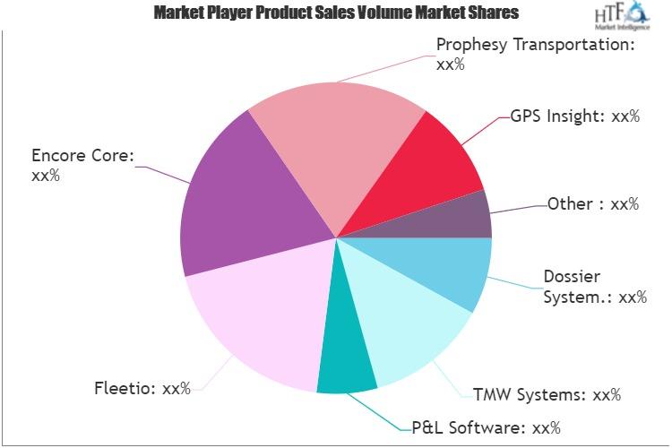 Waste Collection Fleet Management Software Market