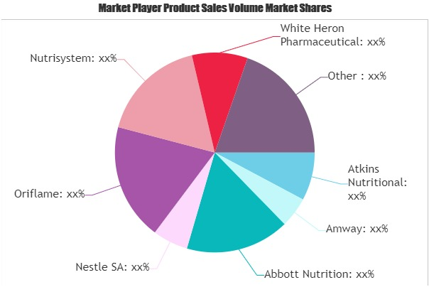 Weight Management Supplements Market