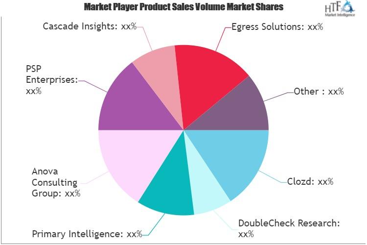 Win Loss Service Market