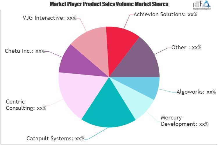 Windows Develop Service Market