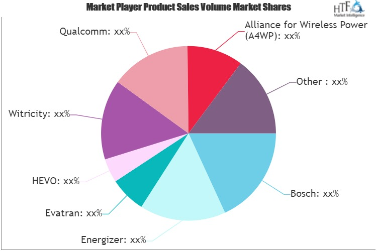Wireless Electric Vehicle Charging System Market