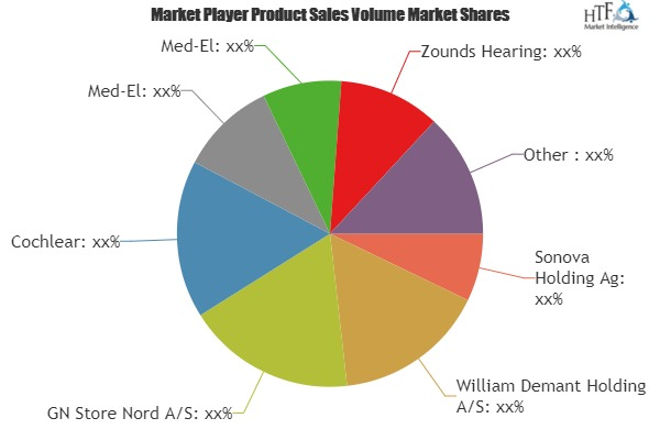 Wireless Hearing Aid Market