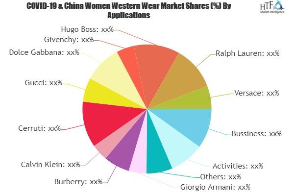 Women Western Wear Market