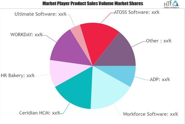 Workforce Management Software Market