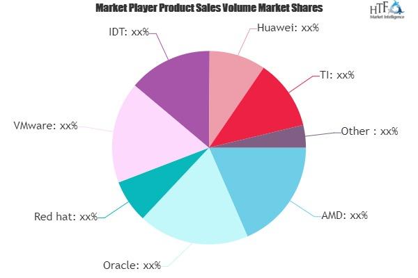 X86 Server Virtualization Infrastructure Market