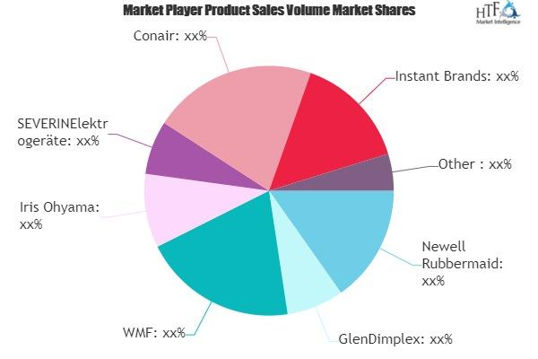 Yogurt Marker Market