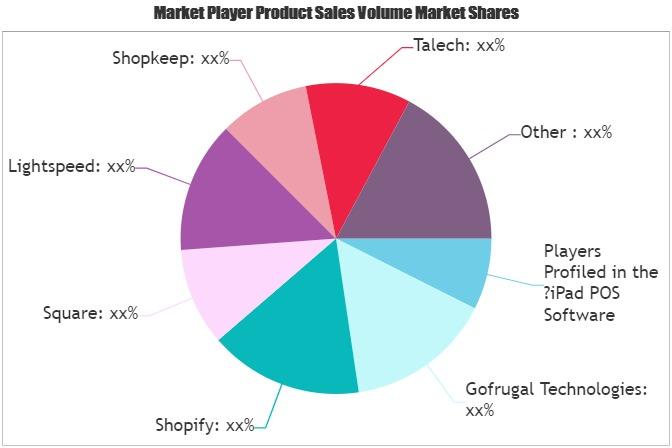iPad POS Software Market