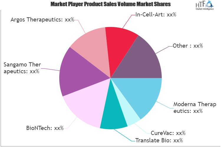 mRNA Cancer Vaccines and Therapeutics Market